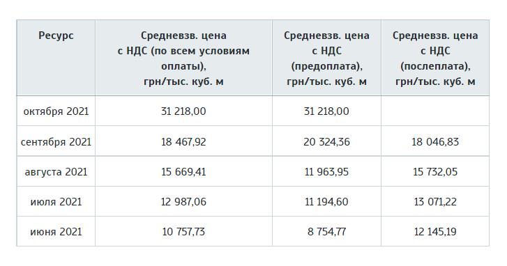 Скриншот с сайта Украинской энергетической биржи