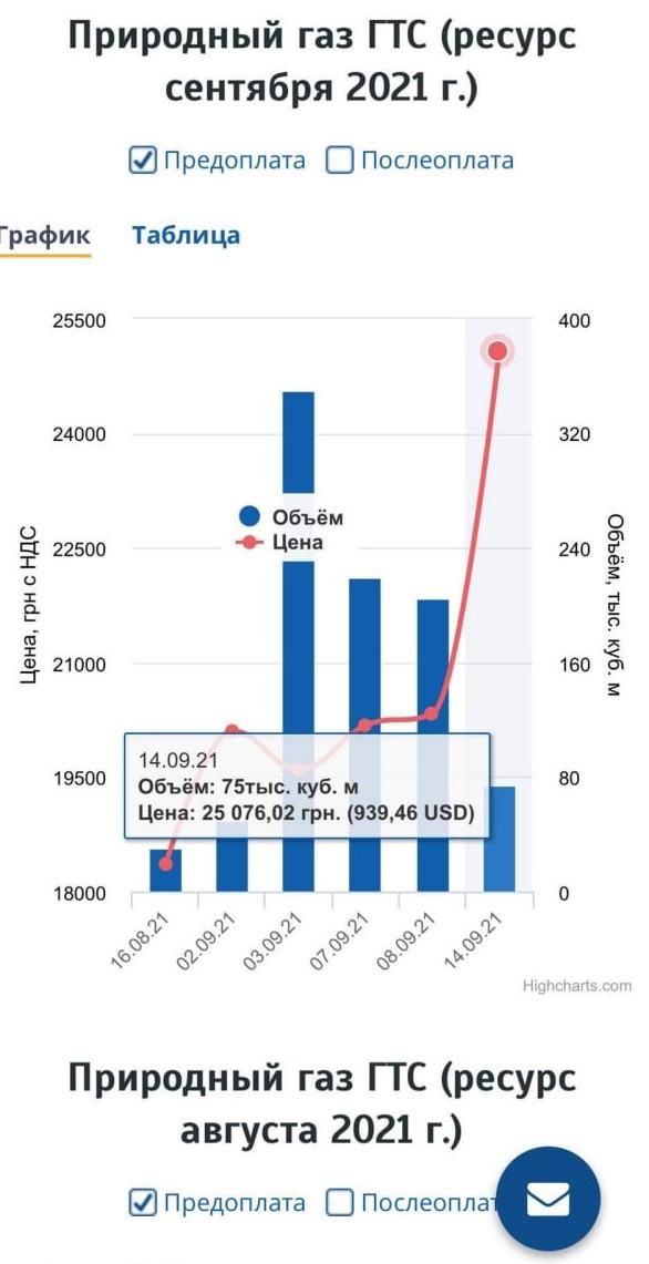 Цена за тысячу кубов на украинской энергобирже приближается к тысяче долларов